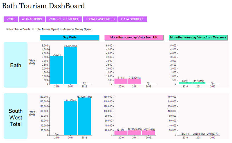 Bath Tourism Dashboard