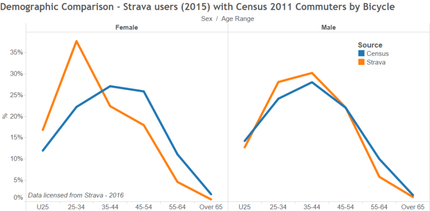 Strava Demographic Comparison